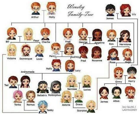 imagenes de la familia weasley 193 rbol geneal 243 gico de la familia weasley harry potter