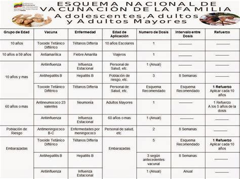 vacunas en venezuela 2016 esquema de inmunizacion en venezuela en 2016 esquema de