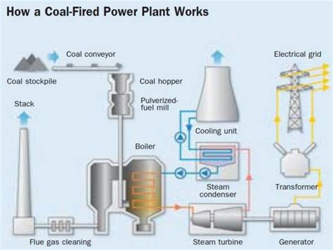 thermal power plant layout wiki flamingidea electric power generation
