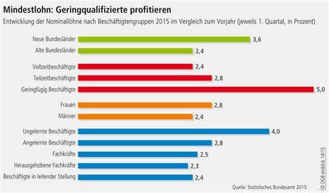 mindestlohn deutschland tabelle mindestlohn