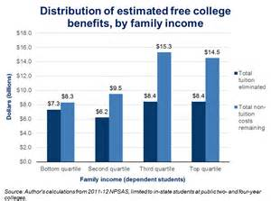 Benefits Of College Education Essay by Free Essay On College Tuition Mfacourses887 Web Fc2