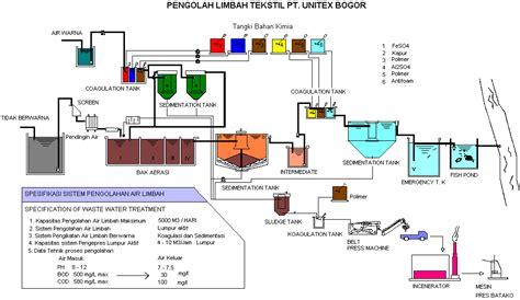 Dewatering Lumpur Tekstil teknologi pengolahan limbah tekstil dengan sistem lumpur