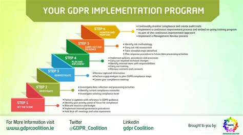 Infographics Gdpr Awareness Coalition Gdpr Risk Assessment Template