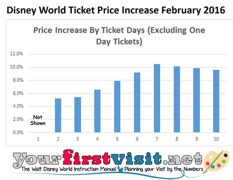 how much is a 1 day ticket to bronner brothers hair show disney world raises prices on most important multi day