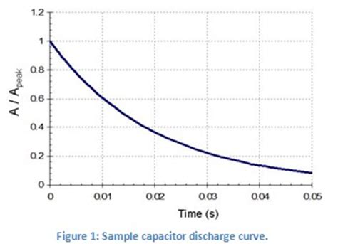 discharge rate of capacitor capacitor discharge rates 28 images practical electronics capacitors wikibooks open books