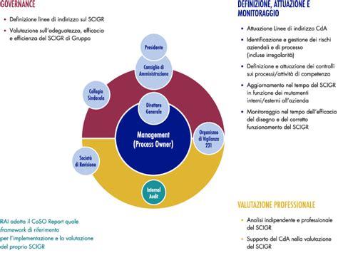 sistema controllo interno il sistema di controllo interno e di gestione dei rischi