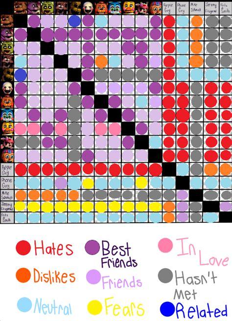 relationship chart maker fnaf relationship chart by kessielou on deviantart