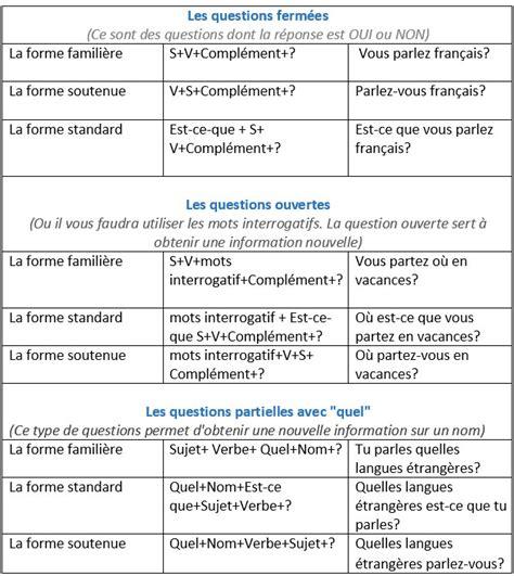preguntas en frances con quel la phrase interrogative les formes adverbes et pronoms