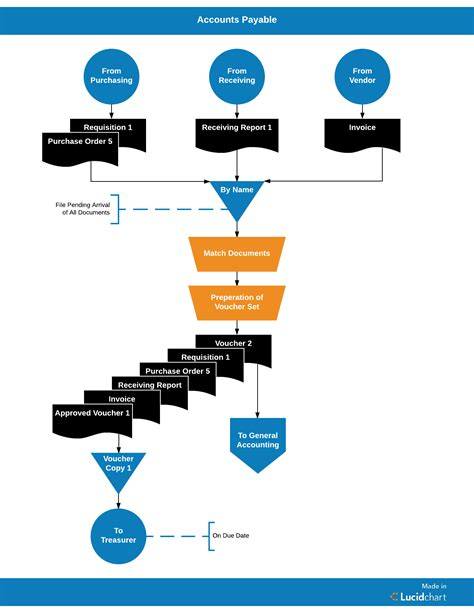 Streamlining The Accounts Payable Process With Lucidchart Lucidchart Blog Accounts Payable Flowchart Template