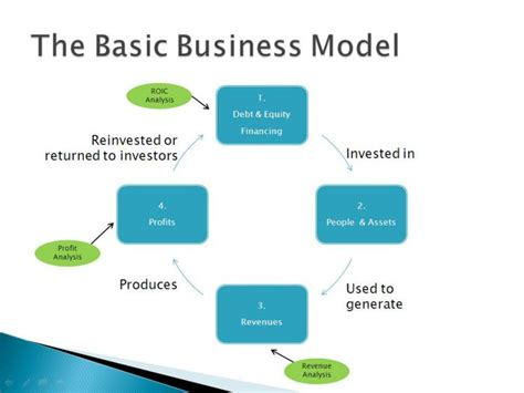 how to write a good business model