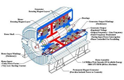 Ac Generator Motor by Ac Motor Generator Ac Motor Kit Picture
