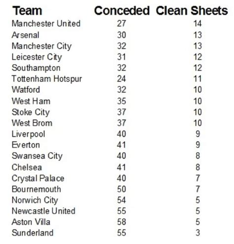 epl highest clean sheet sunderland boss sam allardyce is obsessed with clean