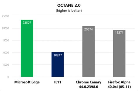 Kaos Fox Faster Best Quality delivering fast javascript performance in microsoft edge