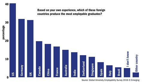 After Mba In Foreign Countries by The Global Employability Ranking 2016 The