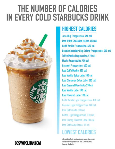 How Many Calories Do Your Favourite Starbucks Iced Drinks Contain   JK Fitness