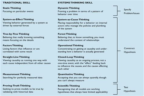 from skill set to mindset 8 must systems for coaches to build confidence and win books the systems thinker the quot thinking quot in systems thinking
