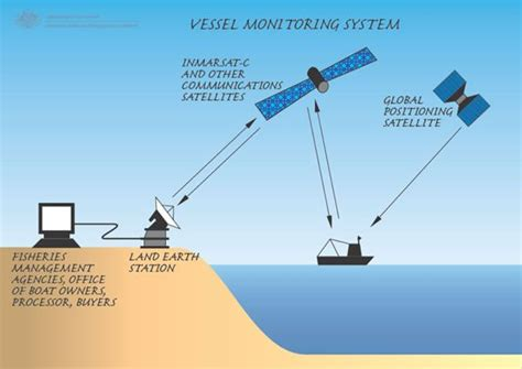 boat gps tracking system vessel monitoring system ship tracking with a difference