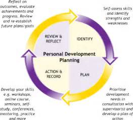 cycle support plan template importance of individual development planning