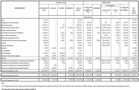 Fixed Asset Register Template Ozil Almanoof Co Asset Schedule Template