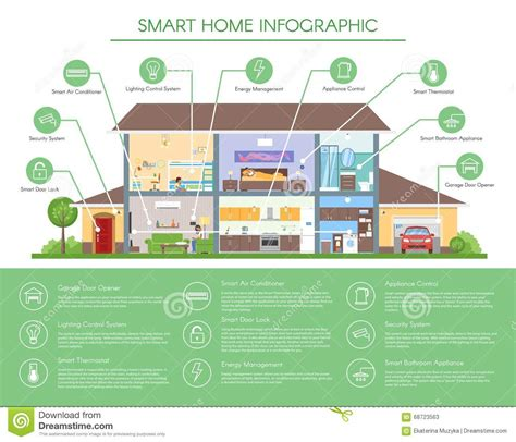 Technology And Home Design by Smart Home Infographic Concept Vector Illustration