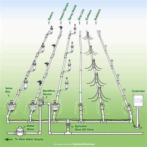 irrigation helps tutorials anatomy of irrigation systems