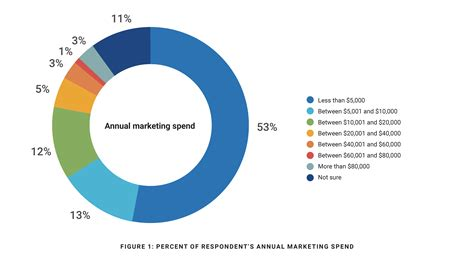 Vancouvers 4th Annual Spend On Trend by Study Shows Realtors Top Marketing Tools And Spend For