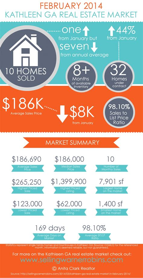 should i be a realtor kathleen ga real estate market in february 2014 visual ly