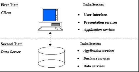 Membangun Aplikasi Database Client Server aplinz s