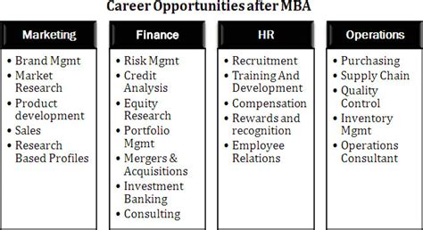 Profiles After Mba In Finance by Elc Excellence Learning Centre Pvt Ltd Is An Educational