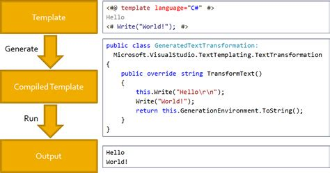 microsoft s text template transformation toolkit t4