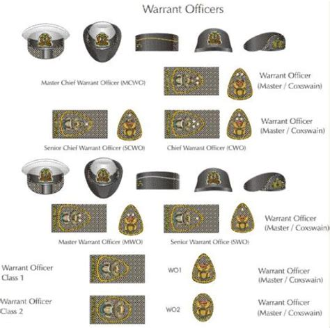 Navy Warrant Officer Ranks by Sa Army