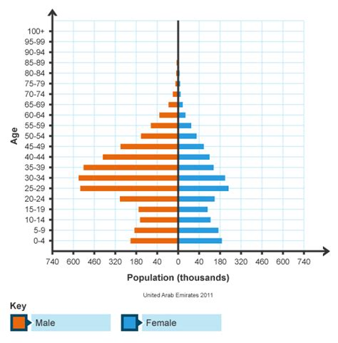Population Pyramid Worksheet by Worksheets Population Pyramid Worksheet Opossumsoft