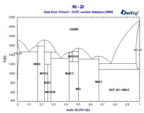 sgte phase diagram sgnucl sgte nuclear phase diagrams