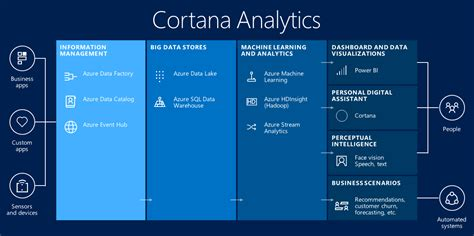microsofts cortana analytics looks to simplify big data cortana analytics