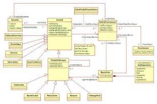 les diagrammes de classe uml l analyse et la conception architecturale uml sysml