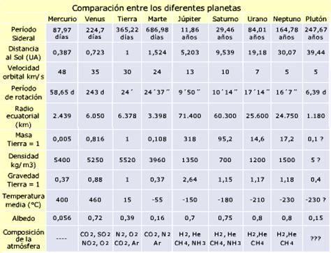comparacin de los aumentos recibidos por los militares y los comparaci 243 n