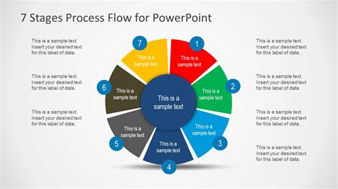 using circular diagrams to model a process cycle in powerpoint 7 stages process flow diagram for powerpoint slidemodel