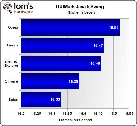 java swing media player benchmark results java and silverlight web browser