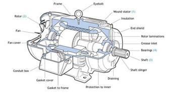 Electric Car Engine Parts Quot Electric Engine Parts Quot Keres 233 S Industrial