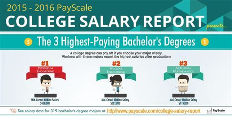 the 5 highest paying degrees of 2015 usa today college the 5 highest paying bachelor s and associate degrees