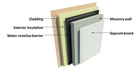 exterior wall thickness story tips from the department of energy s oak ridge