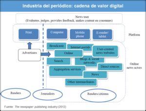 cadena de valor digital industria del peri 243 dico de la cadena de valor tradicional