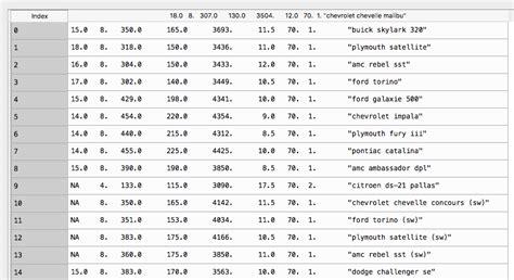 format csv file c pandas format csv file adding names to columns python
