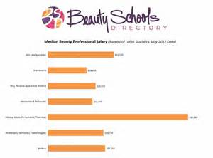 Hair Dressers Salary by 25 Best Cosmetology Images On