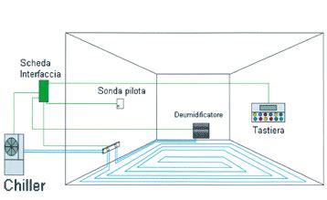 riscaldamento e raffrescamento a pavimento pro e contro mobili lavelli raffrescamento a pavimento pro e contro