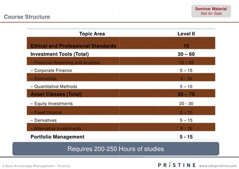 Cfa Or Mba For Equity by Pristine Equity Participant Cfa L2 V8