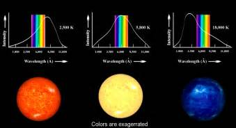 of which color the highest surface temperature colors and temperatures