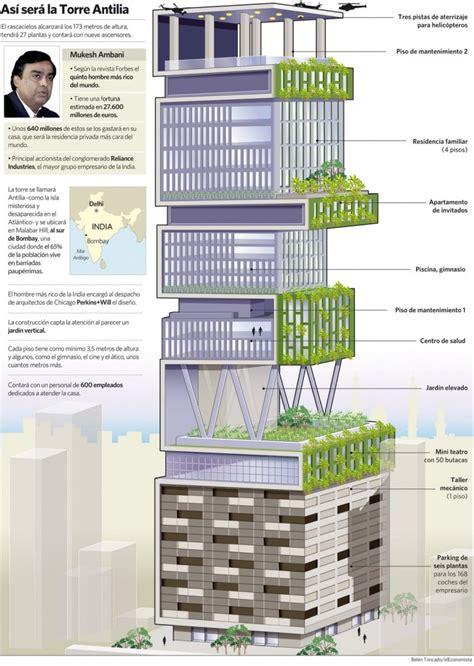 mondo casa infografica la casa pi 249 grande e costosa mondo casa it
