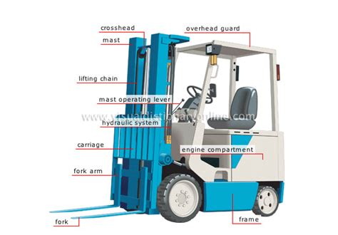 transport machinery handling material handling forklift truck image visual