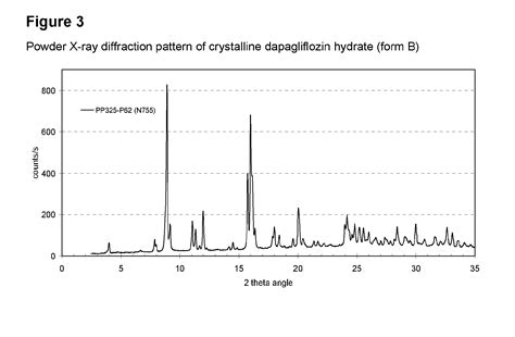 Dapagliflozin Also Search For Patent Ep2597090a1 Crystalline Dapagliflozin Hydrate Patents